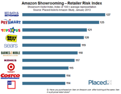 Amazon Showrooming  Retailer Risk Index